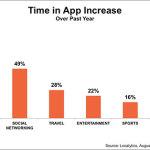 App-gebruik