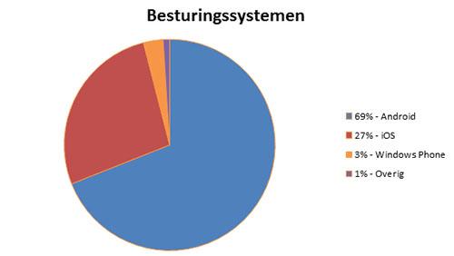 Besturingssystemen februari 2014