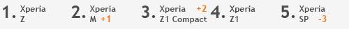 Sony Top 5 april 2014