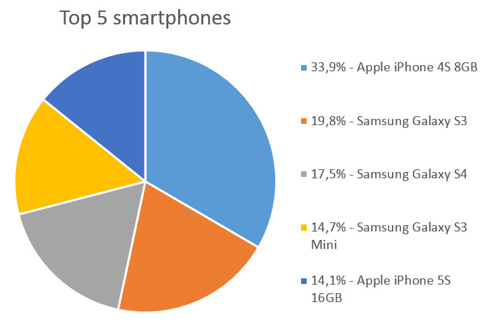 Top 5 smartphones april 2014