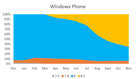 Windows-Phone-8.1-november