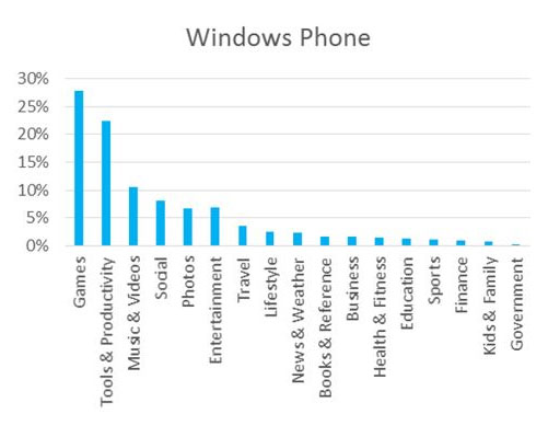 Windows-Phone-app-populairst