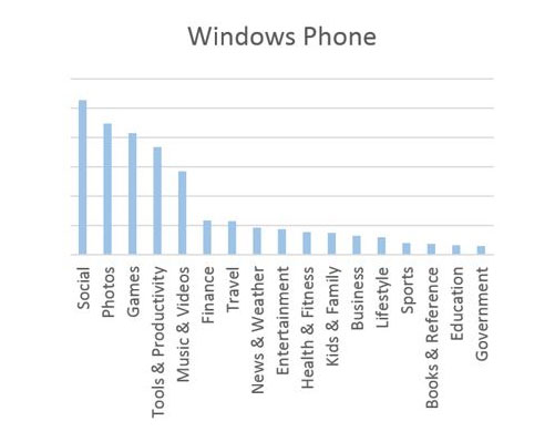 Windows-Phone-apps-per-categorie