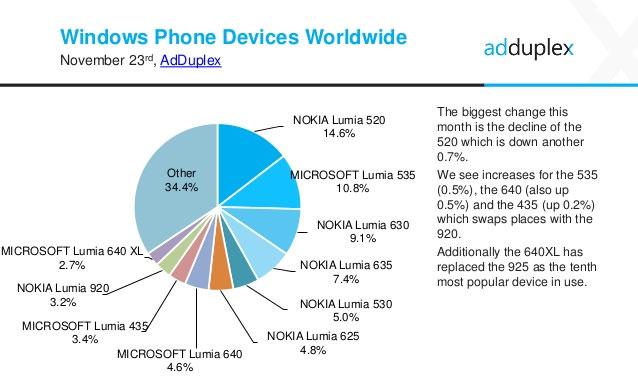Windows-Phone-toestellen