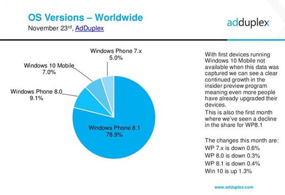 Windows-Phone-versies