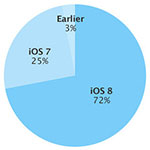 iOS-8-februari